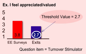 Determine Turnover Threshold Value