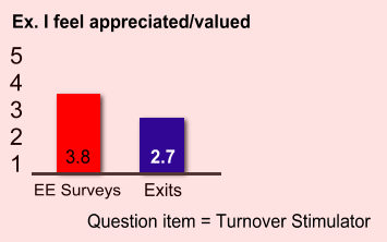 Identifying Turnover Stimulators 1
