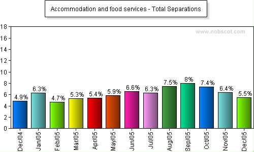 Accommodation and food services Monthly Employee Turnover Rates - Total Separations