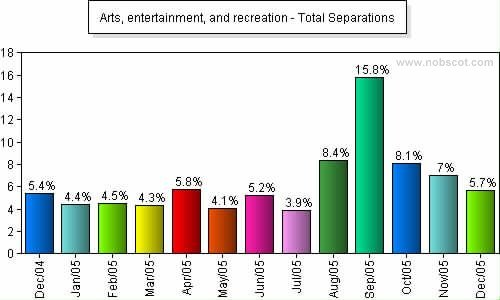 Arts, entertainment, and recreation Monthly Employee Turnover Rates - Total Separations