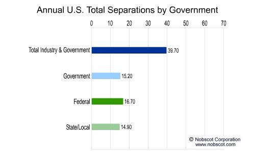 Employee Turnover Rates - Total Separations by Government (Aug/01 - Jul/02)