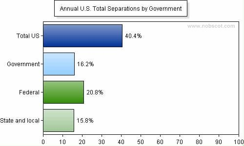 Employee Turnover Rates - Total Separations by Government (Sep/05 - Aug/06)