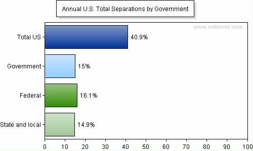 Employee Turnover Rates - Total Separations by Government (Jan/05 - Dec/05)