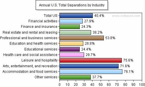 Employee Turnover Rates - Total Separations by Industry (Sep/05 - Aug/06)