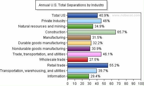 Employee Turnover Rates - Total Separations by Industry (Jan/05 - Dec/05)
