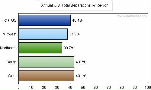 Employee Turnover Rates - Total Separations by Geographic Region (Sep/05 - Aug/06)
