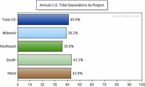 Employee Turnover Rates - Total Separations by Geographic Region (Jan/05 - Dec/05)
