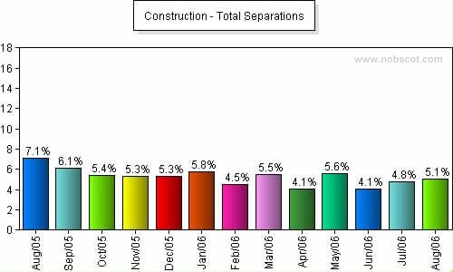 Construction Monthly Employee Turnover Rates - Total Separations