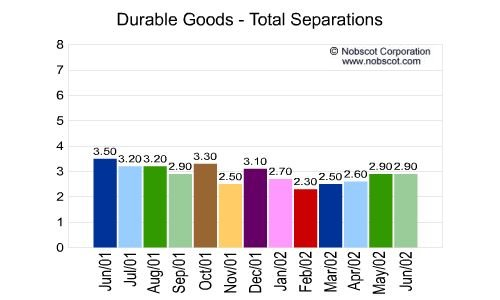 Durable Goods Monthly Employee Turnover Rates - Total Separations