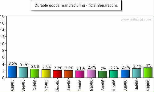 Durable goods manufacturing Monthly Employee Turnover Rates - Total Separations