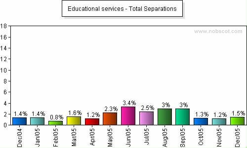 Educational services Monthly Employee Turnover Rates - Total Separations