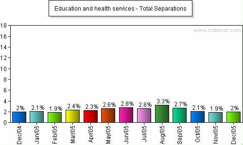 Education and health services Monthly Employee Turnover Rates - Total Separations