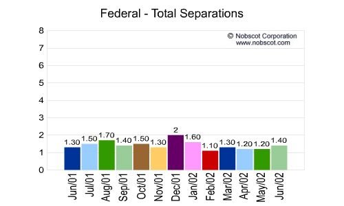 Federal Monthly Employee Turnover Rates - Total Separations
