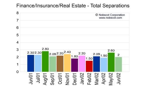 Finance/Insurance/Real Estate Monthly Employee Turnover Rates - Total Separations