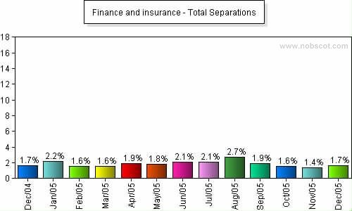 Finance and insurance Monthly Employee Turnover Rates - Total Separations