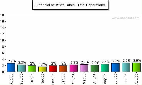 Financial activities Monthly Employee Turnover Rates - Total Separations
