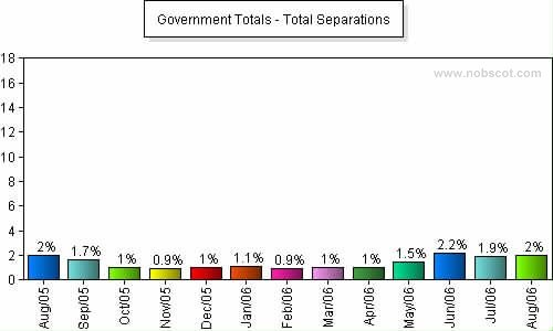 Government Monthly Employee Turnover Rates - Total Separations