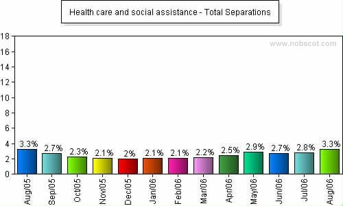Health care and social assistance Monthly Employee Turnover Rates - Total Separations