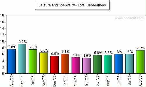 Leisure and hospitality Monthly Employee Turnover Rates - Total Separations