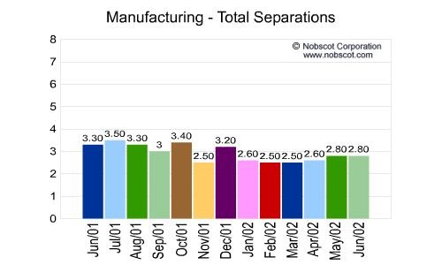 Manufacturing Monthly Employee Turnover Rates - Total Separations