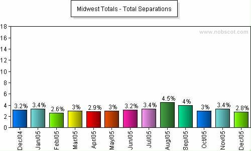 Midwest Monthly Employee Turnover Rates - Total Separations