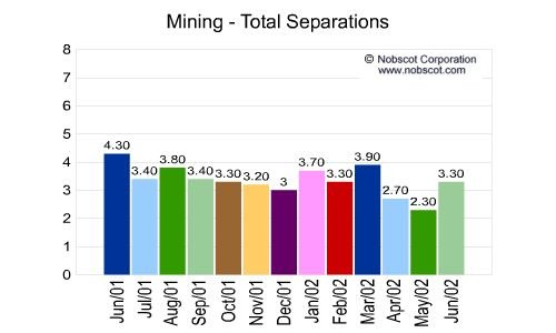 Mining Monthly Employee Turnover Rates - Total Separations