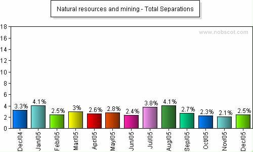Natural resources and mining Monthly Employee Turnover Rates - Total Separations
