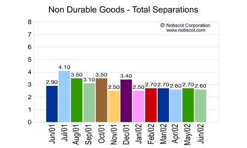 Non Durable Goods Monthly Employee Turnover Rates - Total Separations