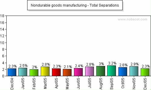 Nondurable goods manufacturing Monthly Employee Turnover Rates - Total Separations