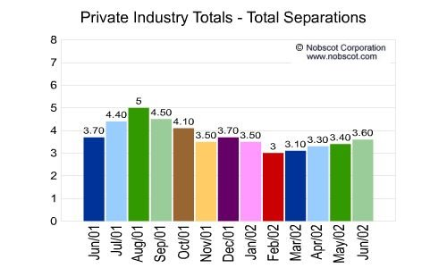 Private Industry Monthly Employee Turnover Rates - Total Separations