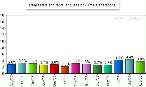 Real estate and rental and leasing Monthly Employee Turnover Rates - Total Separations