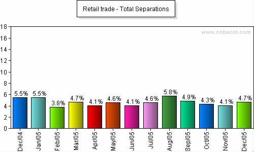 Retail trade Monthly Employee Turnover Rates - Total Separations