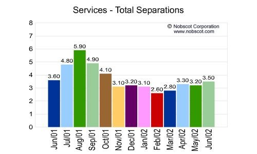 Services Monthly Employee Turnover Rates - Total Separations