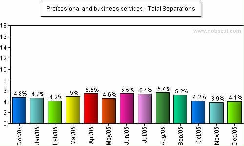 Professional and business services Monthly Employee Turnover Rates - Total Separations
