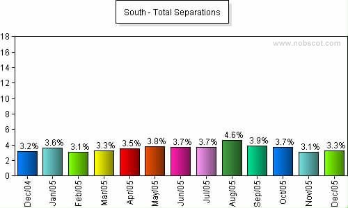 South Monthly Employee Turnover Rates - Total Separations