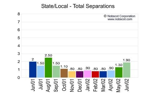 State/Local Monthly Employee Turnover Rates - Total Separations