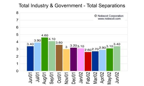 U.S. Totals - Employee Total Separation Monthly Employee Turnover Rates - Total Separations