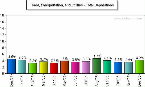 Trade, transportation, and utilities Monthly Employee Turnover Rates - Total Separations