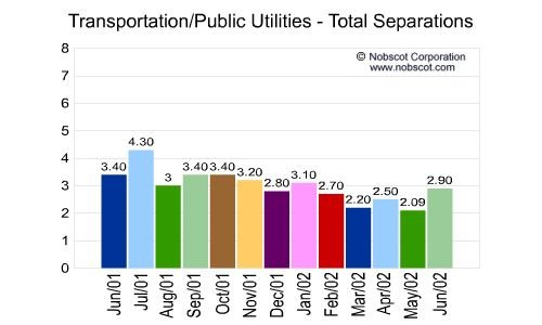 Transportation/Public Utilities Monthly Employee Turnover Rates - Total Separations