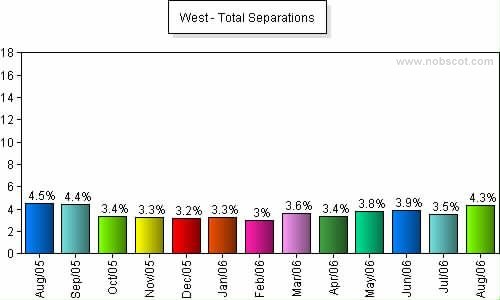 West Monthly Employee Turnover Rates - Total Separations