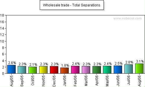 Wholesale trade Monthly Employee Turnover Rates - Total Separations