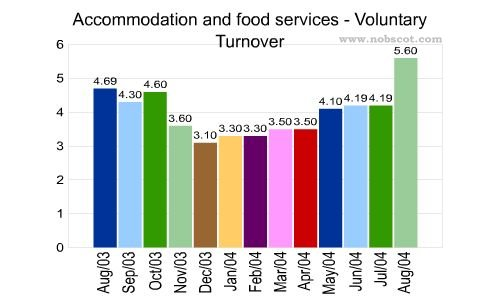 the turnover culture in the hotel industry Labour turnover 'culture' in the hospitality industry employee turnover as a research stream can be traced back to the work of march and simon (1958) that was primarily based upon the level of job satisfaction and.