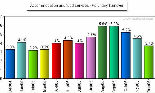 Accommodation and food services Monthly Employee Turnover Rates - Voluntary