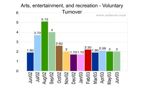 Arts, entertainment, and recreation Monthly Employee Turnover Rates - Voluntary