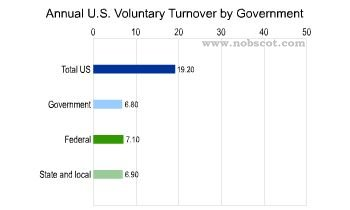 Employee Turnover Rates - Voluntary by Government (Sep/02 - Aug/03)
