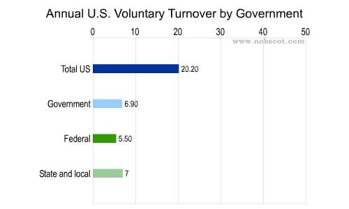 Employee Turnover Rates - Voluntary by Government (Sep/03 - Aug/04)