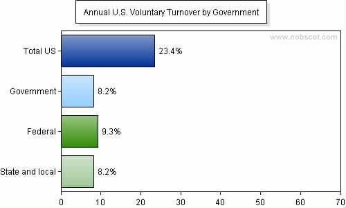 Employee Turnover Rates - Voluntary by Government (Sep/05 - Aug/06)