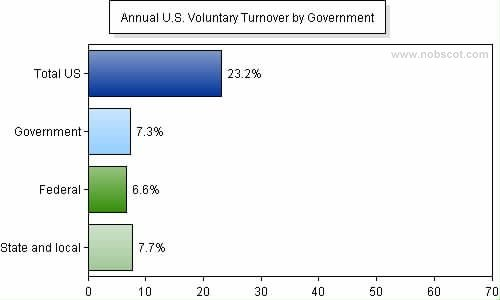 Employee Turnover Rates - Voluntary by Government (Jan/05 - Dec/05)