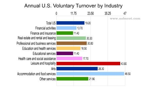 Employee Turnover Rates - Voluntary by Industry (Sep/02 - Aug/03)
