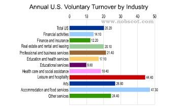 Employee Turnover Rates - Voluntary by Industry (continued) (Sep/03 - Aug/04)